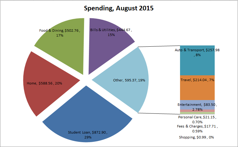 Spending Breakdown August